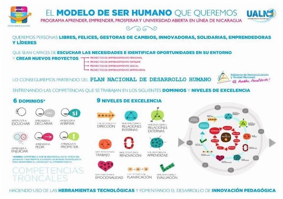 Base del nuevo modelo educativo de Nicaragua diseñado por Emprendedorex.