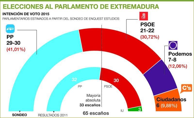 La vergonzante encuesta de El Periódico Extremadura de 2015, inspirada por el gurú.