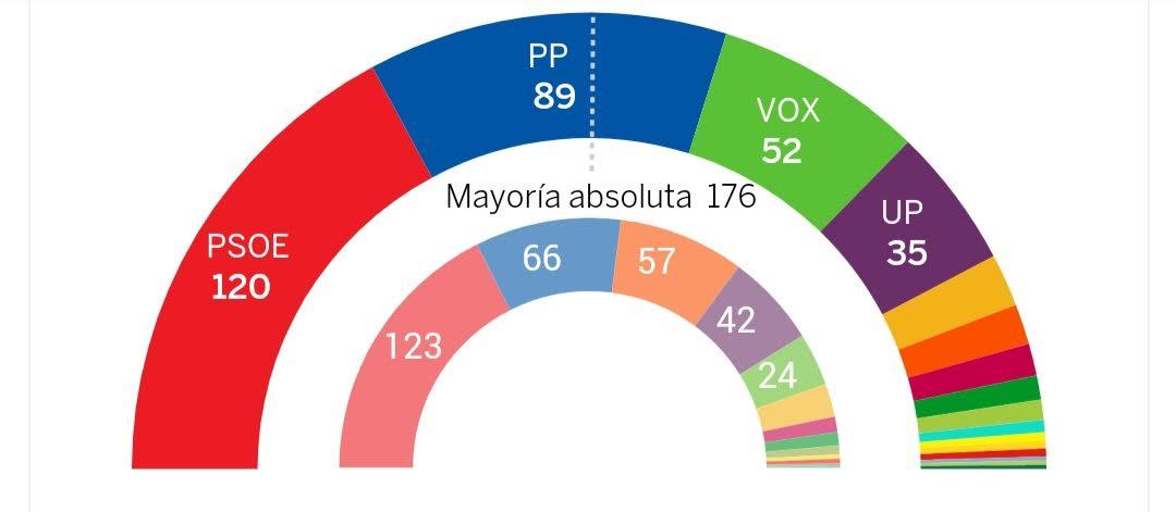 Según Redondo, con la repetición electoral de 2019 el PSOE sacaría 150 diputados, pero pasó de 123 a 120.